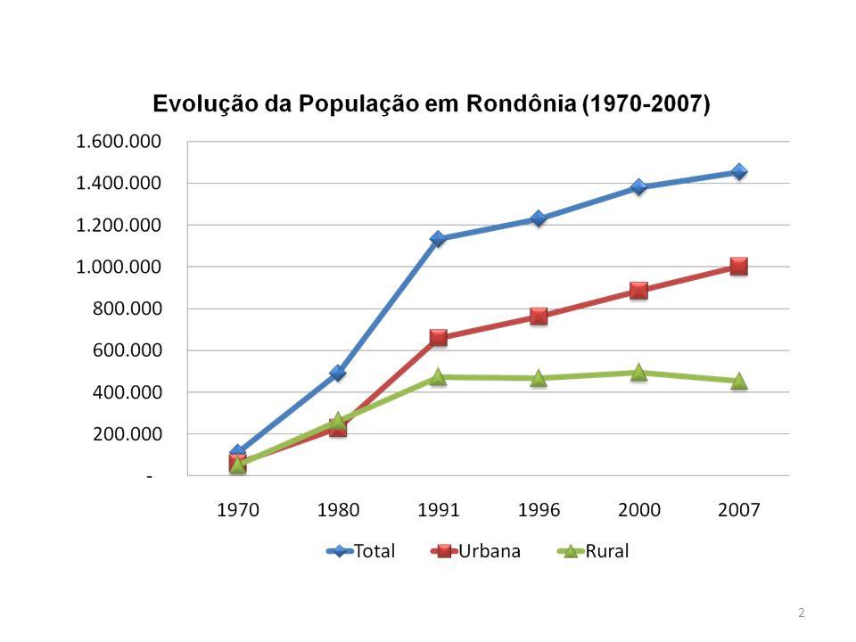 13 Rondônia: distribuição da pecuária 2005 Crescimento para Região de Porto Velho e Ariquemes e Vale do Guaporé