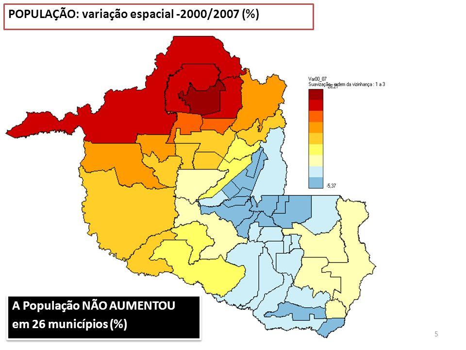 5 POPULAÇÃO: variação espacial -2000/2007 (%) A População NÃO AUMENTOU em 26 municípios (%) A População NÃO AUMENTOU em 26 municípios (%)