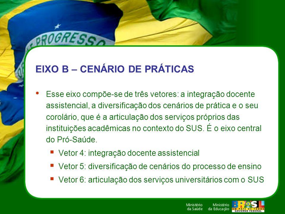 EIXO B – CENÁRIO DE PRÁTICAS Esse eixo compõe-se de três vetores: a integração docente assistencial, a diversificação dos cenários de prática e o seu