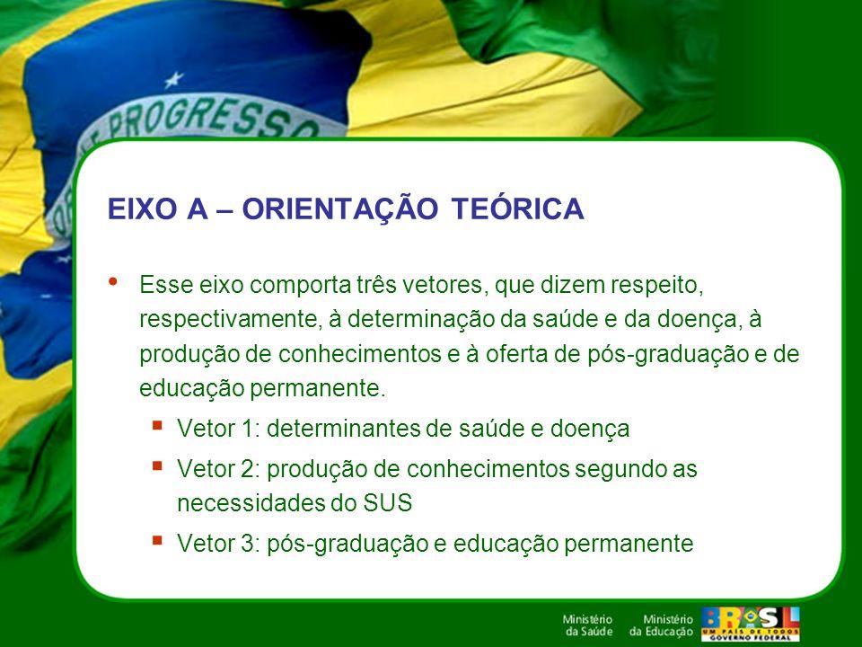 EIXO A – ORIENTAÇÃO TEÓRICA Esse eixo comporta três vetores, que dizem respeito, respectivamente, à determinação da saúde e da doença, à produção de c