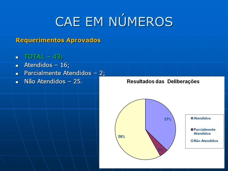 CAE EM NÚMEROS Requerimentos Aprovados TOTAL – 43; TOTAL – 43; Atendidos – 16; Atendidos – 16; Parcialmente Atendidos – 2; Parcialmente Atendidos – 2; Não Atendidos – 25.
