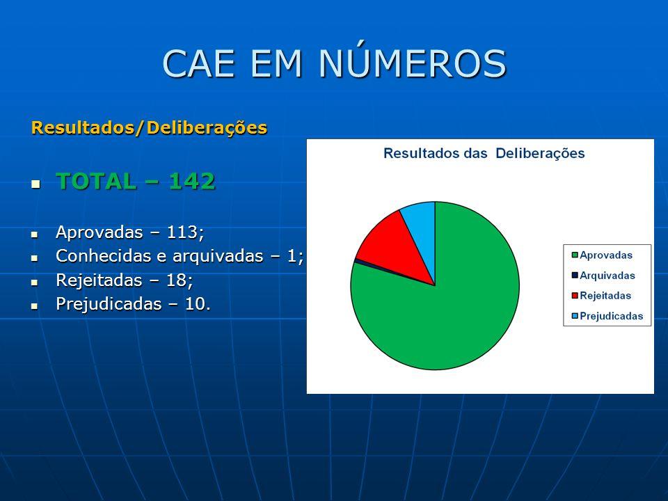 CAE EM NÚMEROS Resultados/Deliberações TOTAL – 142 TOTAL – 142 Aprovadas – 113; Aprovadas – 113; Conhecidas e arquivadas – 1; Conhecidas e arquivadas – 1; Rejeitadas – 18; Rejeitadas – 18; Prejudicadas – 10.