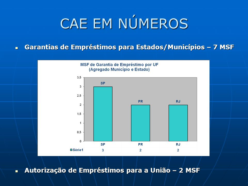CAE EM NÚMEROS Garantias de Empréstimos para Estados/Municípios – 7 MSF Garantias de Empréstimos para Estados/Municípios – 7 MSF Autorização de Empréstimos para a União – 2 MSF Autorização de Empréstimos para a União – 2 MSF