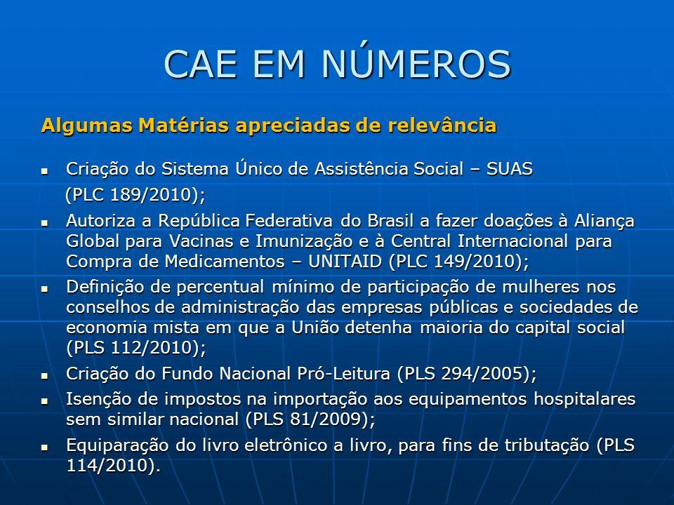CAE EM NÚMEROS Algumas Matérias apreciadas de relevância Criação do Sistema Único de Assistência Social – SUAS Criação do Sistema Único de Assistência Social – SUAS (PLC 189/2010); (PLC 189/2010); Autoriza a República Federativa do Brasil a fazer doações à Aliança Global para Vacinas e Imunização e à Central Internacional para Compra de Medicamentos – UNITAID (PLC 149/2010); Autoriza a República Federativa do Brasil a fazer doações à Aliança Global para Vacinas e Imunização e à Central Internacional para Compra de Medicamentos – UNITAID (PLC 149/2010); Definição de percentual mínimo de participação de mulheres nos conselhos de administração das empresas públicas e sociedades de economia mista em que a União detenha maioria do capital social (PLS 112/2010); Definição de percentual mínimo de participação de mulheres nos conselhos de administração das empresas públicas e sociedades de economia mista em que a União detenha maioria do capital social (PLS 112/2010); Criação do Fundo Nacional Pró-Leitura (PLS 294/2005); Criação do Fundo Nacional Pró-Leitura (PLS 294/2005); Isenção de impostos na importação aos equipamentos hospitalares sem similar nacional (PLS 81/2009); Isenção de impostos na importação aos equipamentos hospitalares sem similar nacional (PLS 81/2009); Equiparação do livro eletrônico a livro, para fins de tributação (PLS 114/2010).