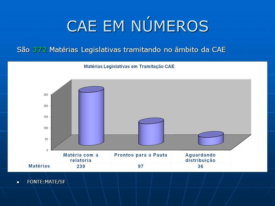 CAE EM NÚMEROS São 372 Matérias Legislativas tramitando no âmbito da CAE FONTE:MATE/SF FONTE:MATE/SF