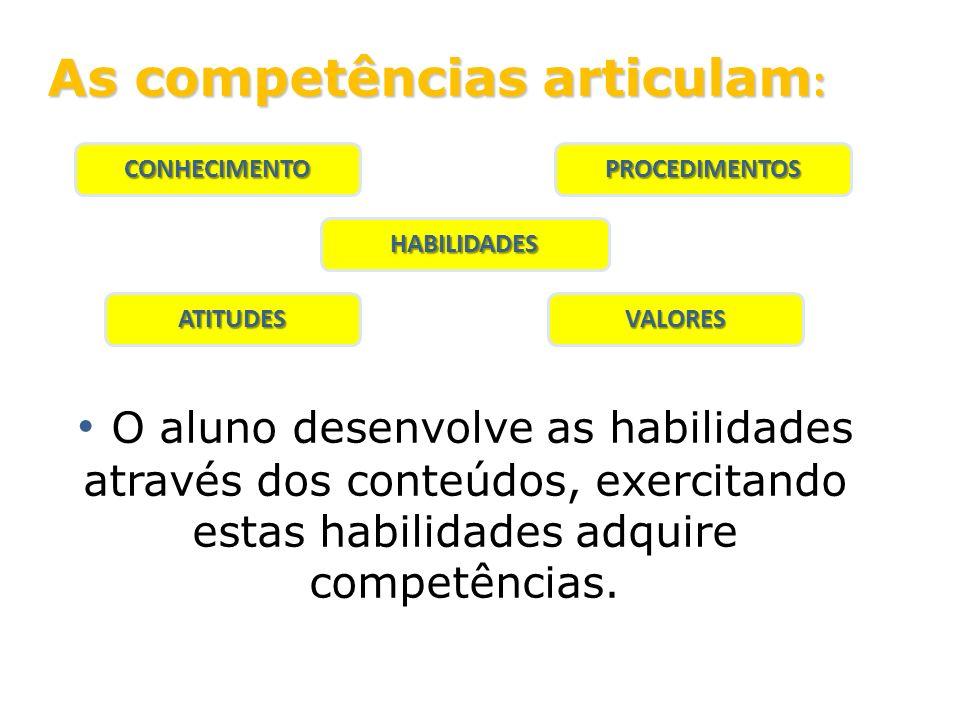 As competências articulam : O aluno desenvolve as habilidades através dos conteúdos, exercitando estas habilidades adquire competências. CONHECIMENTO
