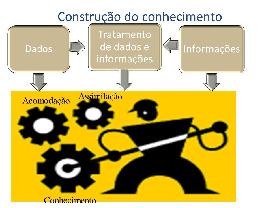 Construção do conhecimento Assimilação Acomodação Conhecimento