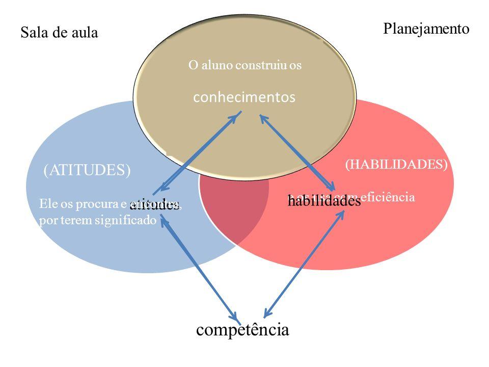 conhecimentos competência (HABILIDADES) e os usa com eficiência atitudes habilidades O aluno construiu os (ATITUDES) Ele os procura e encontra, por te