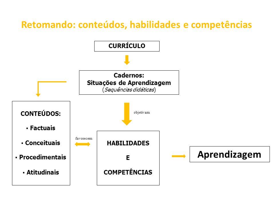 Retomando: conteúdos, habilidades e competências CONTEÚDOS: Factuais Conceituais Procedimentais Atitudinais HABILIDADES E COMPETÊNCIAS Cadernos: Situa
