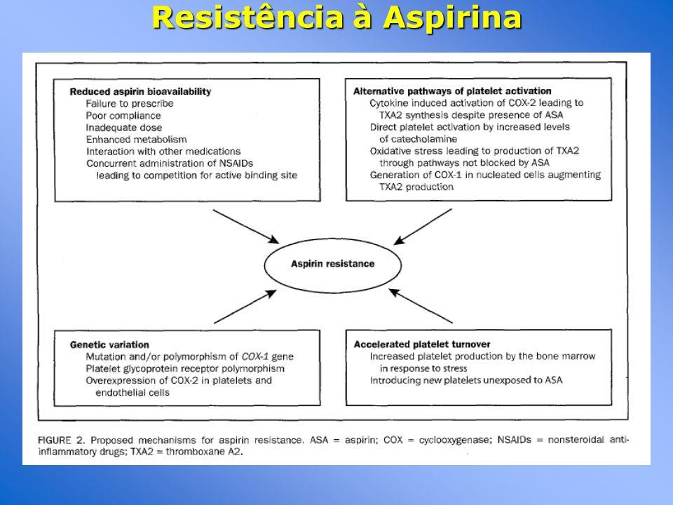 Resistência à Aspirina