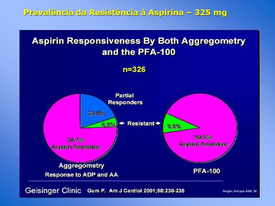 Prevalência da Resistência à Aspirina – 325 mg