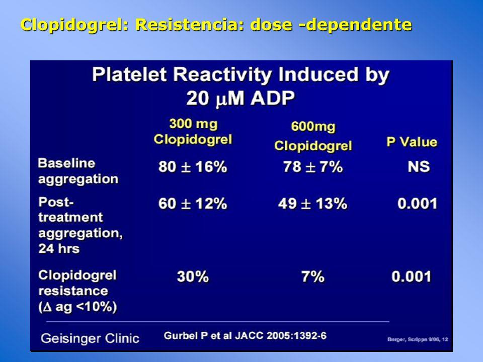 Clopidogrel: Resistencia: dose -dependente
