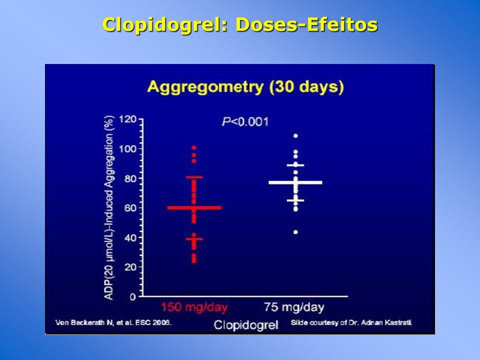 Clopidogrel: Doses-Efeitos