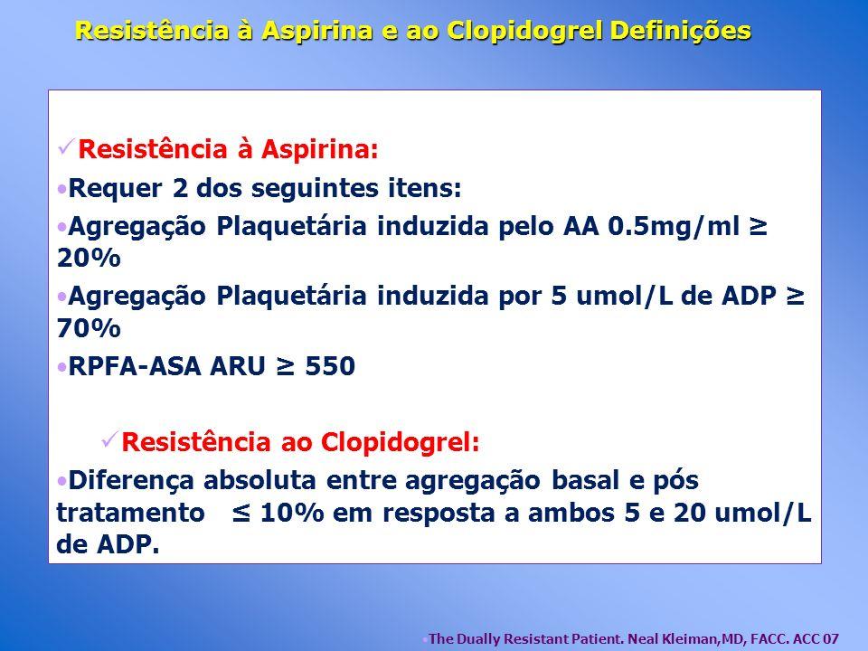 Resistência à Aspirina e ao Clopidogrel Definições Resistência à Aspirina: Requer 2 dos seguintes itens: Agregação Plaquetária induzida pelo AA 0.5mg/