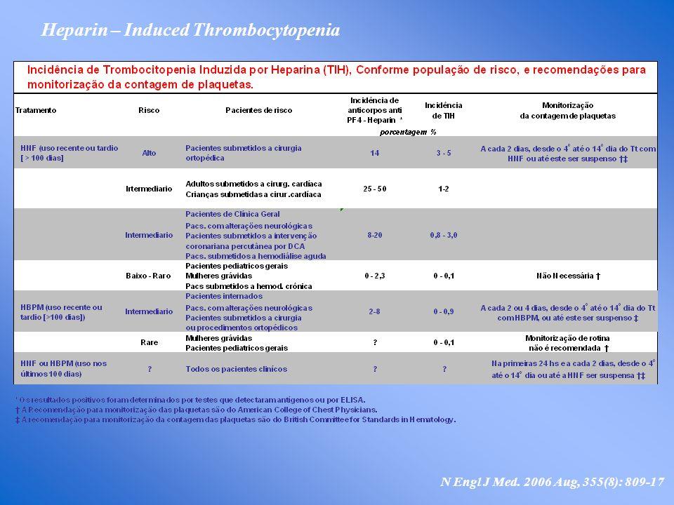 Heparin – Induced Thrombocytopenia