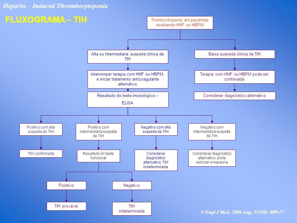 Trombocitopenia em pacientes recebendo HNF ou HBPM Alta ou Intermediaria suspeita clínica de TIH Baixa suspeita clínica de TIH Interromper terapia com