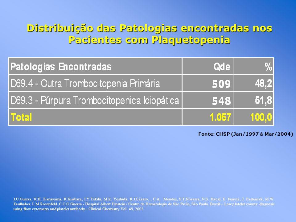 Distribuição das Patologias encontradas nos Pacientes com Plaquetopenia Fonte: CHSP (Jan/1997 à Mar/2004) J.C.Guerra, R.H. Kanayama, R.Kuabara, I.Y.Ta