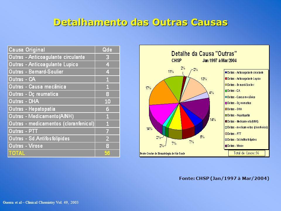 Detalhamento das Outras Causas Fonte: CHSP (Jan/1997 à Mar/2004) Guerra et al – Clinical Chemistry Vol. 49, 2003