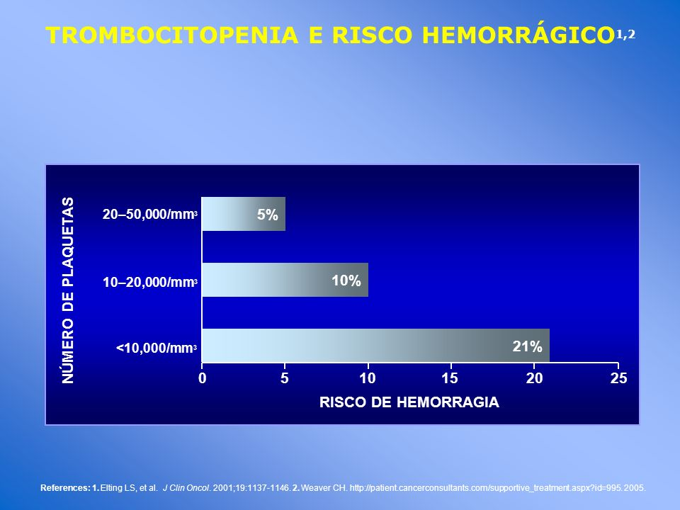 TROMBOCITOPENIA E RISCO HEMORRÁGICO 1,2 References: 1. Elting LS, et al. J Clin Oncol. 2001;19:1137-1146. 2. Weaver CH. http://patient.cancerconsultan