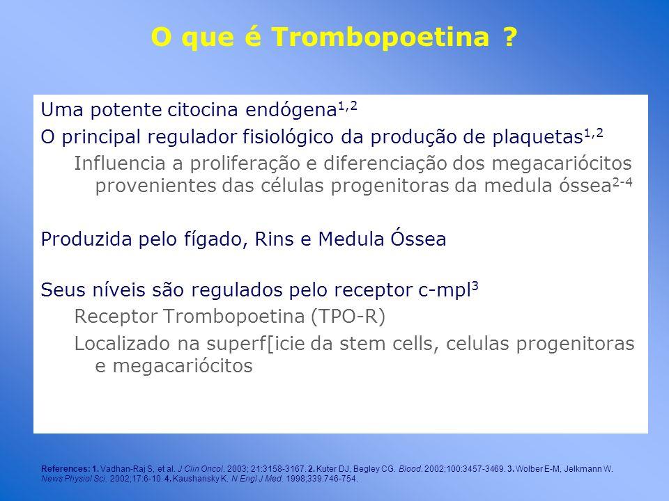 O que é Trombopoetina ? Uma potente citocina endógena 1,2 O principal regulador fisiológico da produção de plaquetas 1,2 Influencia a proliferação e d