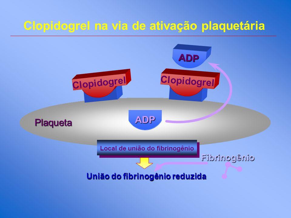 Clopidogrel na via de ativação plaquetária ADP ADP Local de união do fibrinogênio Clopidogrel União do fibrinogênio reduzida Fibrinogênio Plaqueta