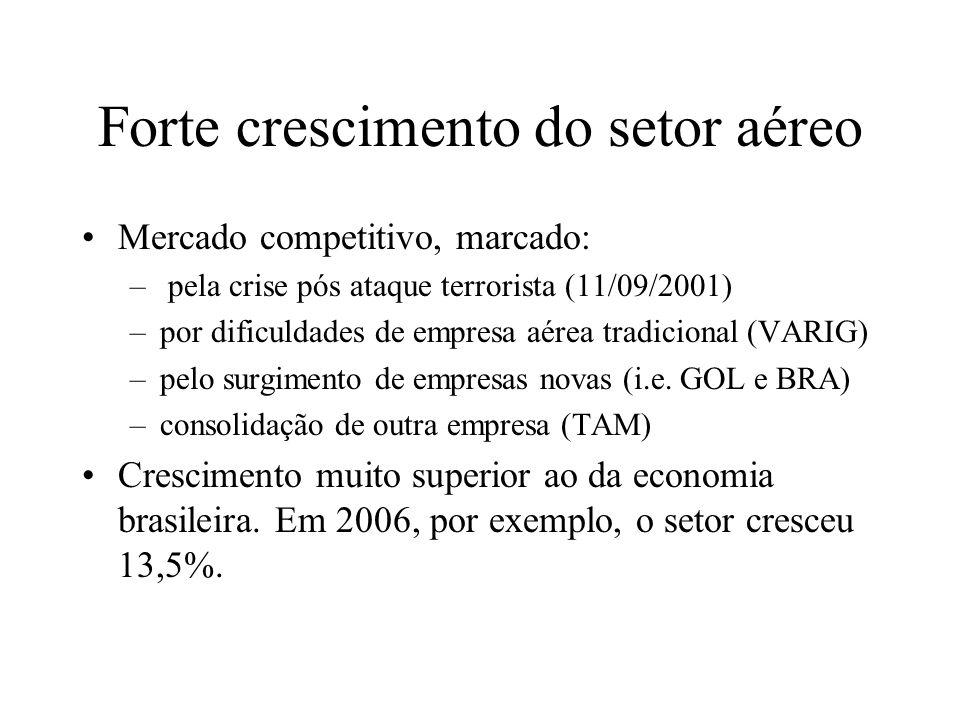 Forte crescimento do setor aéreo Mercado competitivo, marcado: – pela crise pós ataque terrorista (11/09/2001) –por dificuldades de empresa aérea trad