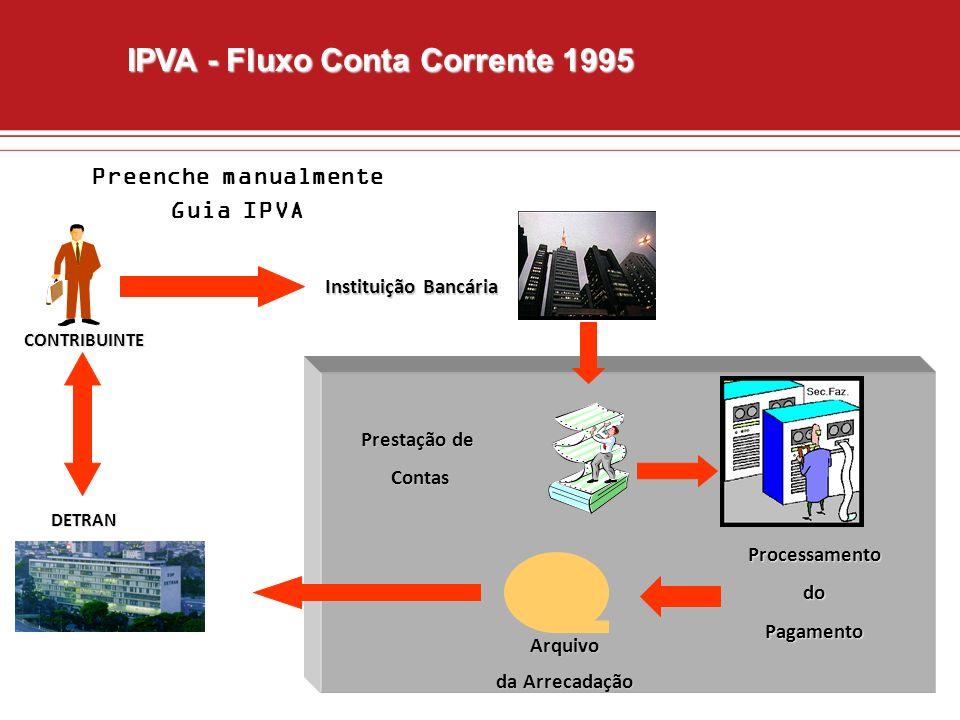 CONTRIBUINTE Instituição Bancária Prestação de Contas Contas ProcessamentodoPagamento Arquivo da Arrecadação DETRAN IPVA - Fluxo Conta Corrente 1995 P