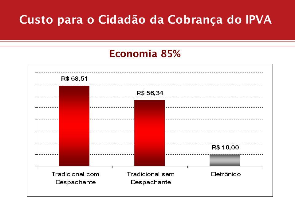 Custo para o Cidadão da Cobrança do IPVA Economia 85%