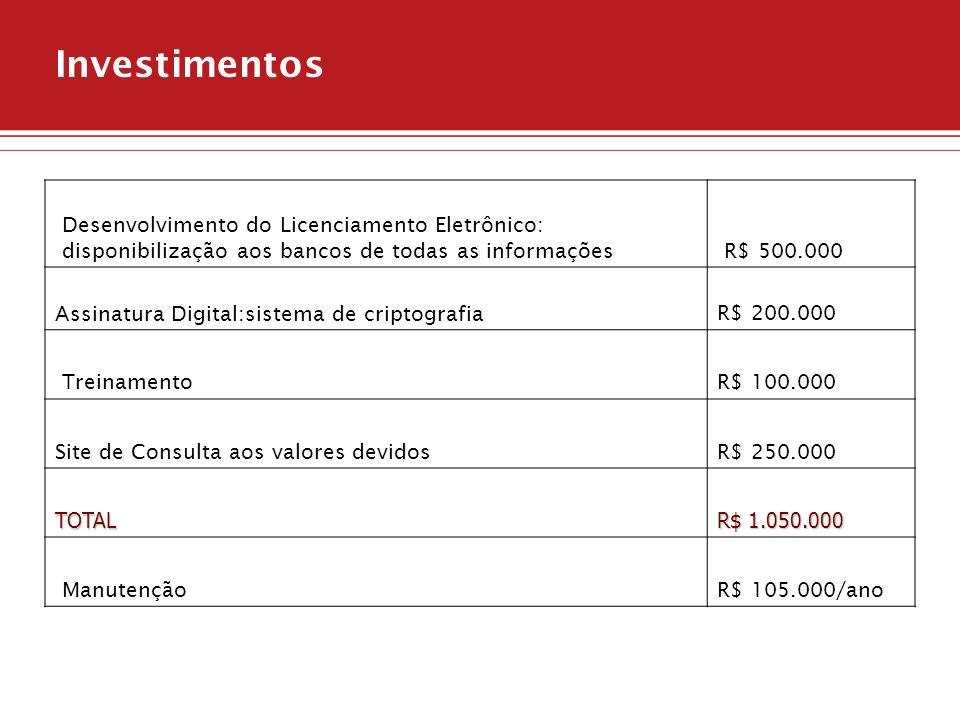 Investimentos Desenvolvimento do Licenciamento Eletrônico: disponibilização aos bancos de todas as informaçõesR$ 500.000 Assinatura Digital:sistema de