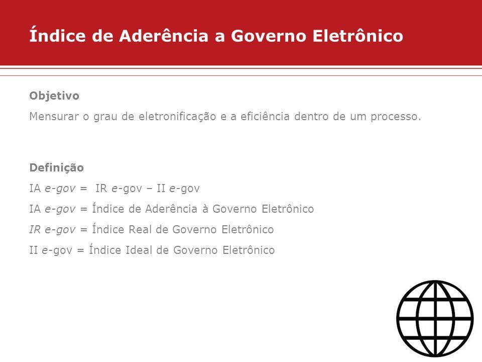Índice de Aderência a Governo Eletrônico Objetivo Mensurar o grau de eletronificação e a eficiência dentro de um processo. Definição IA e-gov = IR e-g
