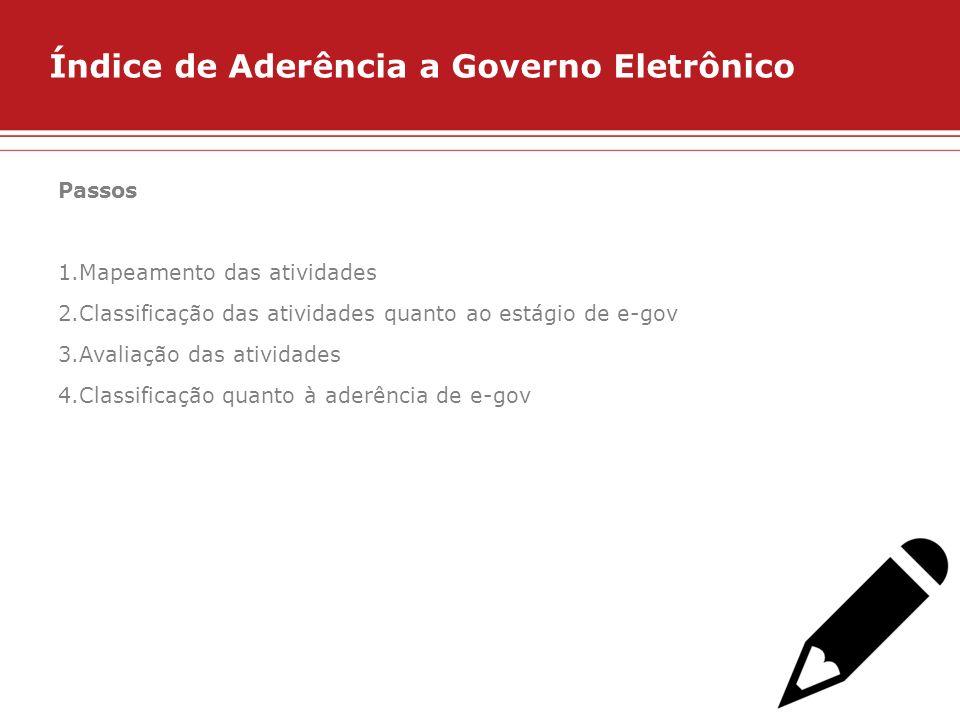 Índice de Aderência a Governo Eletrônico Passos 1.Mapeamento das atividades 2.Classificação das atividades quanto ao estágio de e-gov 3.Avaliação das
