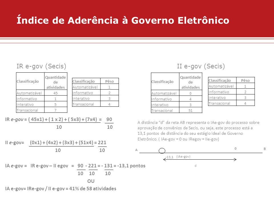 Índice de Aderência à Governo Eletrônico IR e-gov (Secis) II e-gov (Secis) IR e-gov = ( 45x1) + ( 1 x 2) + ( 5x3) + (7x4) = 90 10 10 II e-gov= (0x1) +
