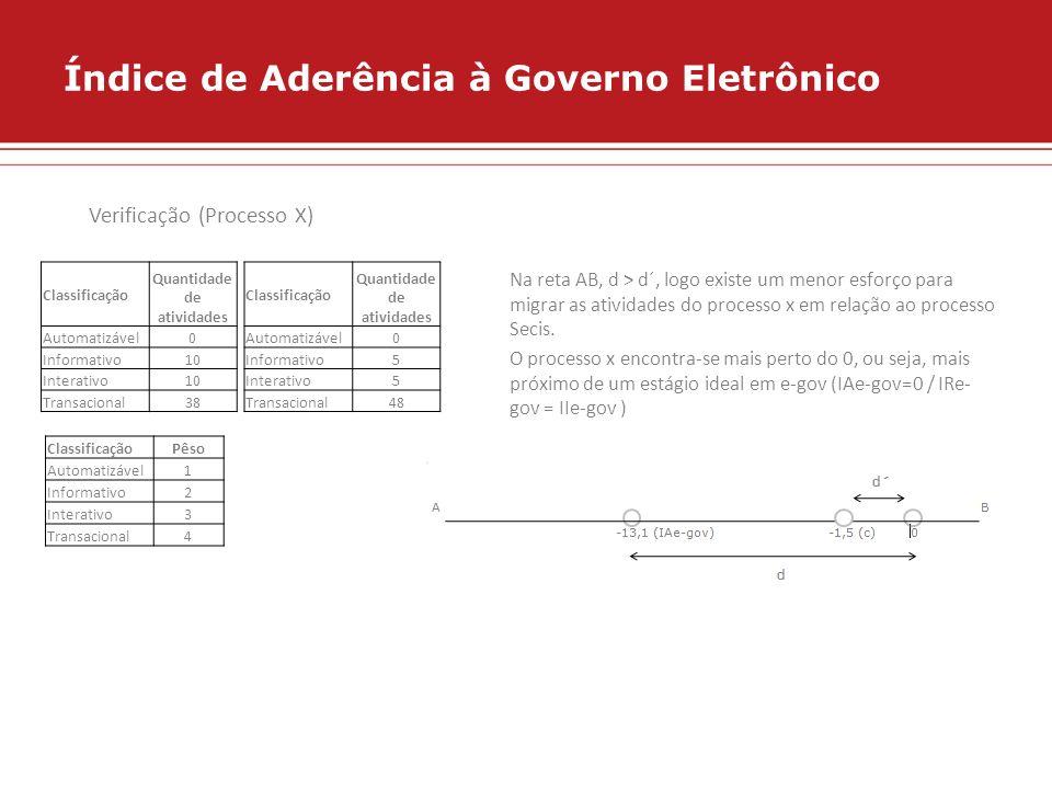Índice de Aderência à Governo Eletrônico Classificação Quantidade de atividades Automatizável0 Informativo10 Interativo10 Transacional38 Classificação