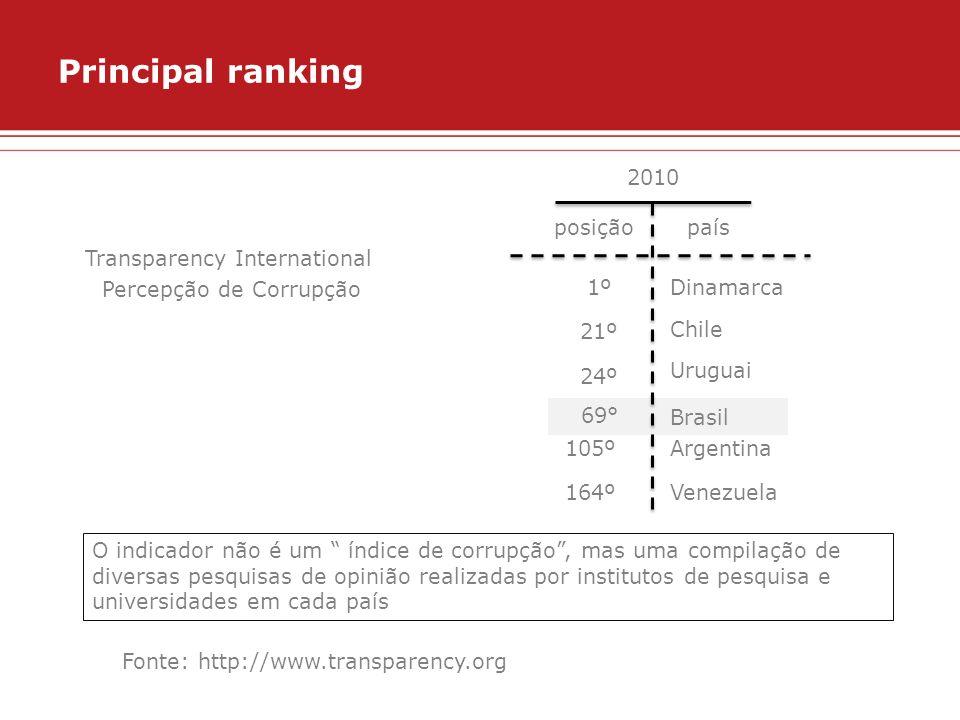 Principal ranking Transparency International Percepção de Corrupção O indicador não é um índice de corrupção, mas uma compilação de diversas pesquisas