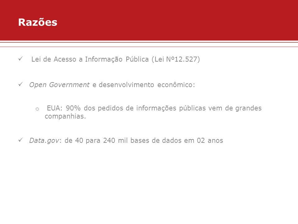 Razões Lei de Acesso a Informação Pública (Lei Nº12.527) Open Government e desenvolvimento econômico: o EUA: 90% dos pedidos de informações públicas v