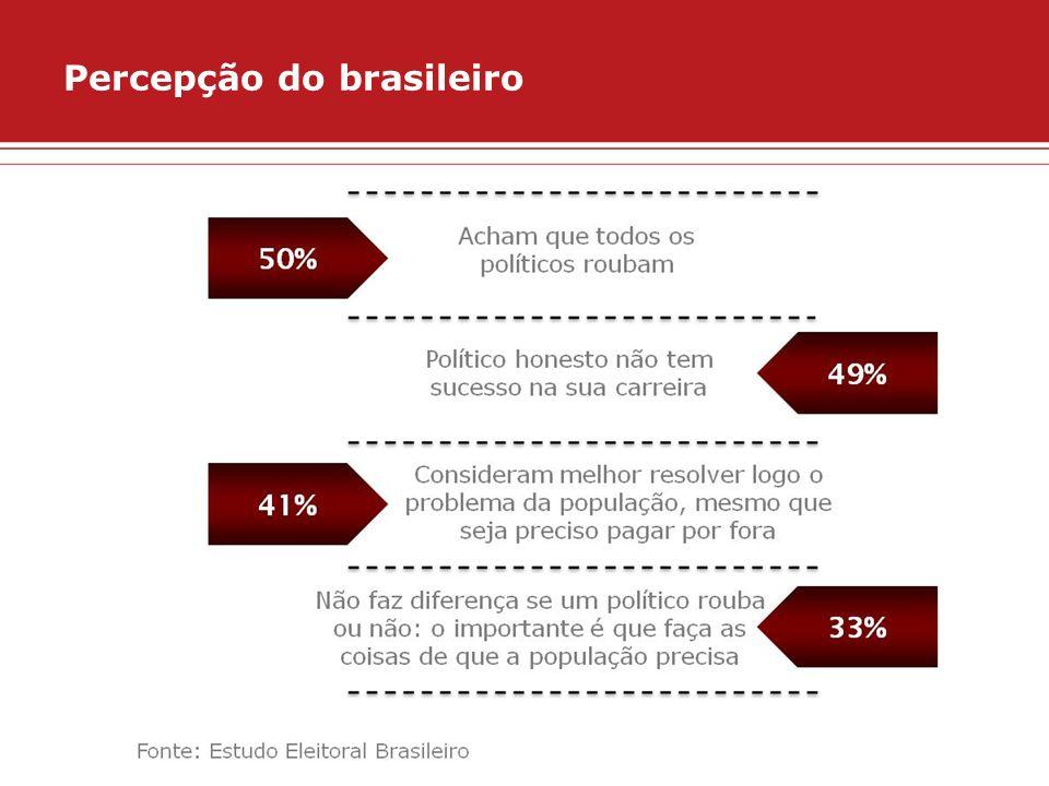 Percepção do brasileiro