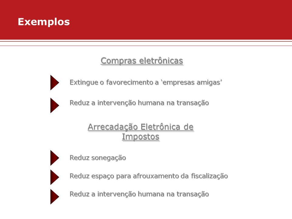 A única vacina contra a corrupção é o governo eletrônico Antecedentes: trabalhos com a CGU desde 2007