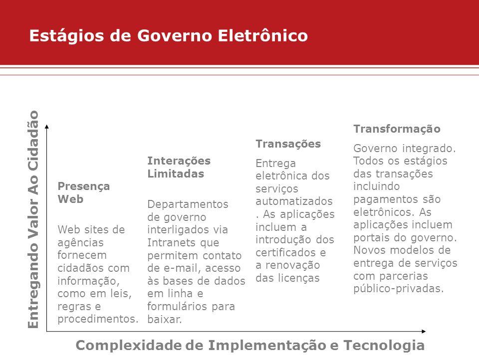 Estágios de Governo Eletrônico Entregando Valor Ao Cidadão Complexidade de Implementação e Tecnologia Presença Web Web sites de agências fornecem cida