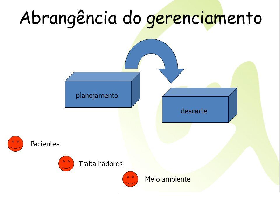Abrangência do gerenciamento planejamento descarte Trabalhadores Pacientes Meio ambiente