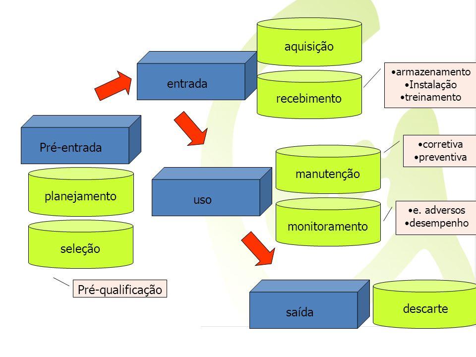 Pré-entrada planejamento seleção entrada aquisição recebimento saída descarte uso manutenção monitoramento Pré-qualificação armazenamento Instalação t