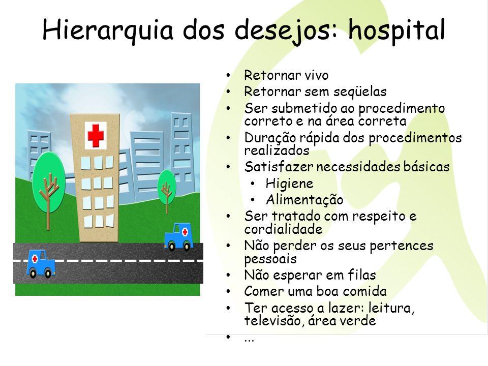 Hierarquia dos desejos: hospital Retornar vivo Retornar sem seqüelas Ser submetido ao procedimento correto e na área correta Duração rápida dos proced