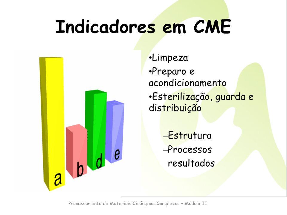 Processamento de Materiais Cirúrgicos Complexos – Módulo II Indicadores em CME Limpeza Preparo e acondicionamento Esterilização, guarda e distribuição
