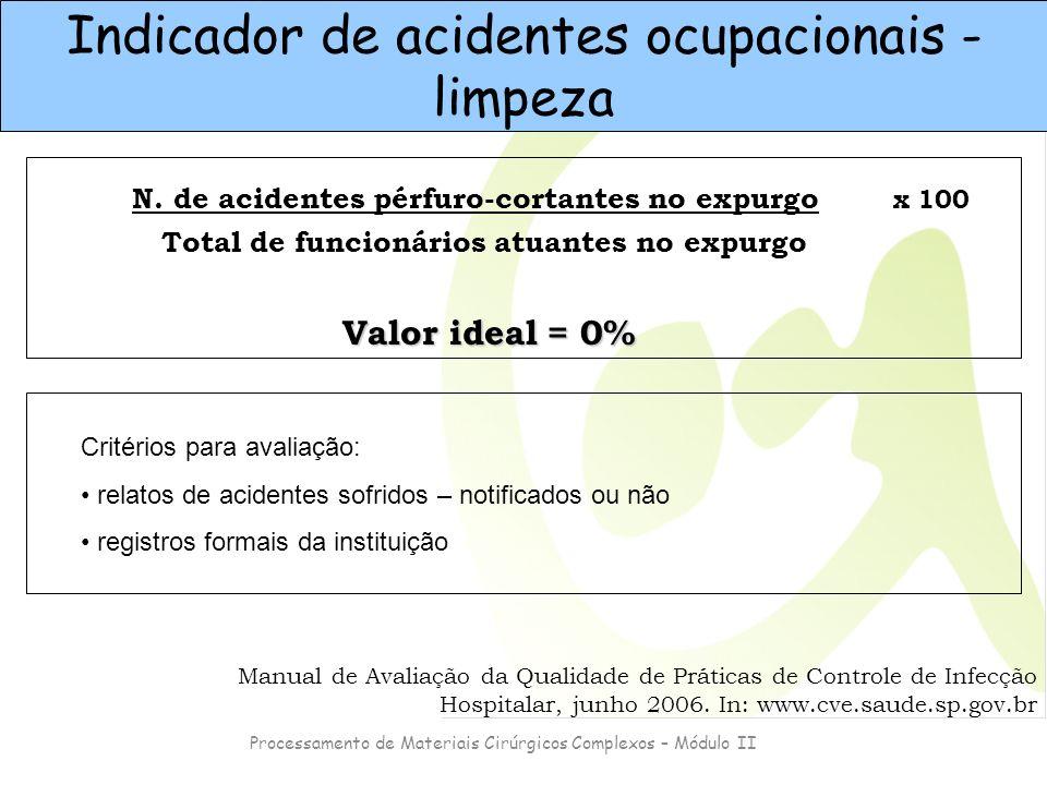 Processamento de Materiais Cirúrgicos Complexos – Módulo II N. de acidentes pérfuro-cortantes no expurgo Total de funcionários atuantes no expurgo x 1