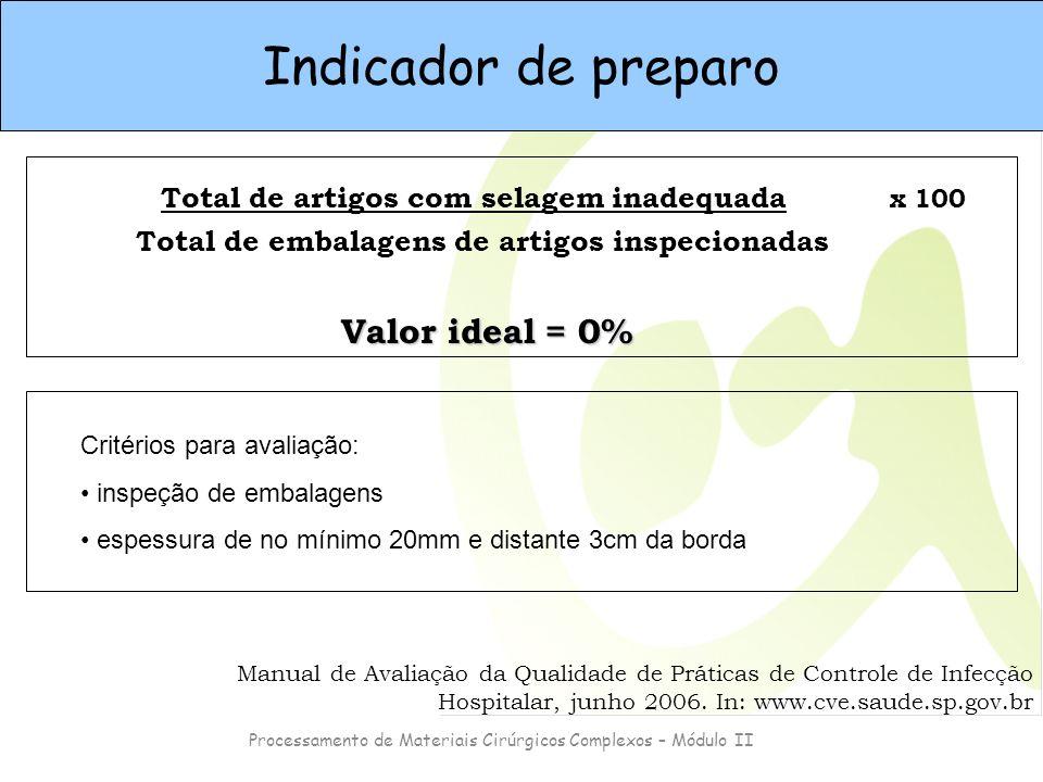 Processamento de Materiais Cirúrgicos Complexos – Módulo II Total de artigos com selagem inadequada Total de embalagens de artigos inspecionadas x 100