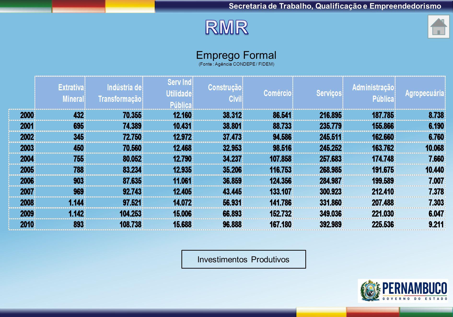 1ª Reunião de Monitoramento 2009 – 31/03/09 Secretaria de Trabalho, Qualificação e Empreendedorismo Emprego Formal (Fonte : Agência CONDEPE / FIDEM) I