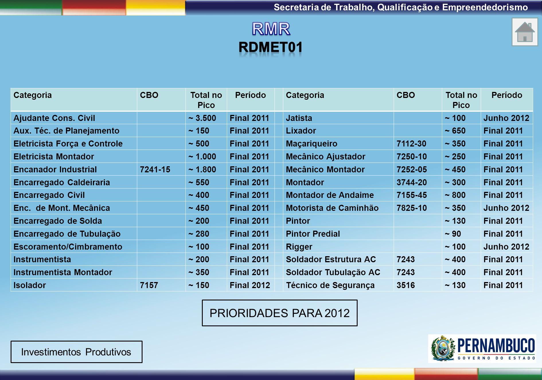 1ª Reunião de Monitoramento 2009 – 31/03/09 Secretaria de Trabalho, Qualificação e Empreendedorismo CategoriaCBOTotal no Pico PeríodoCategoriaCBOTotal