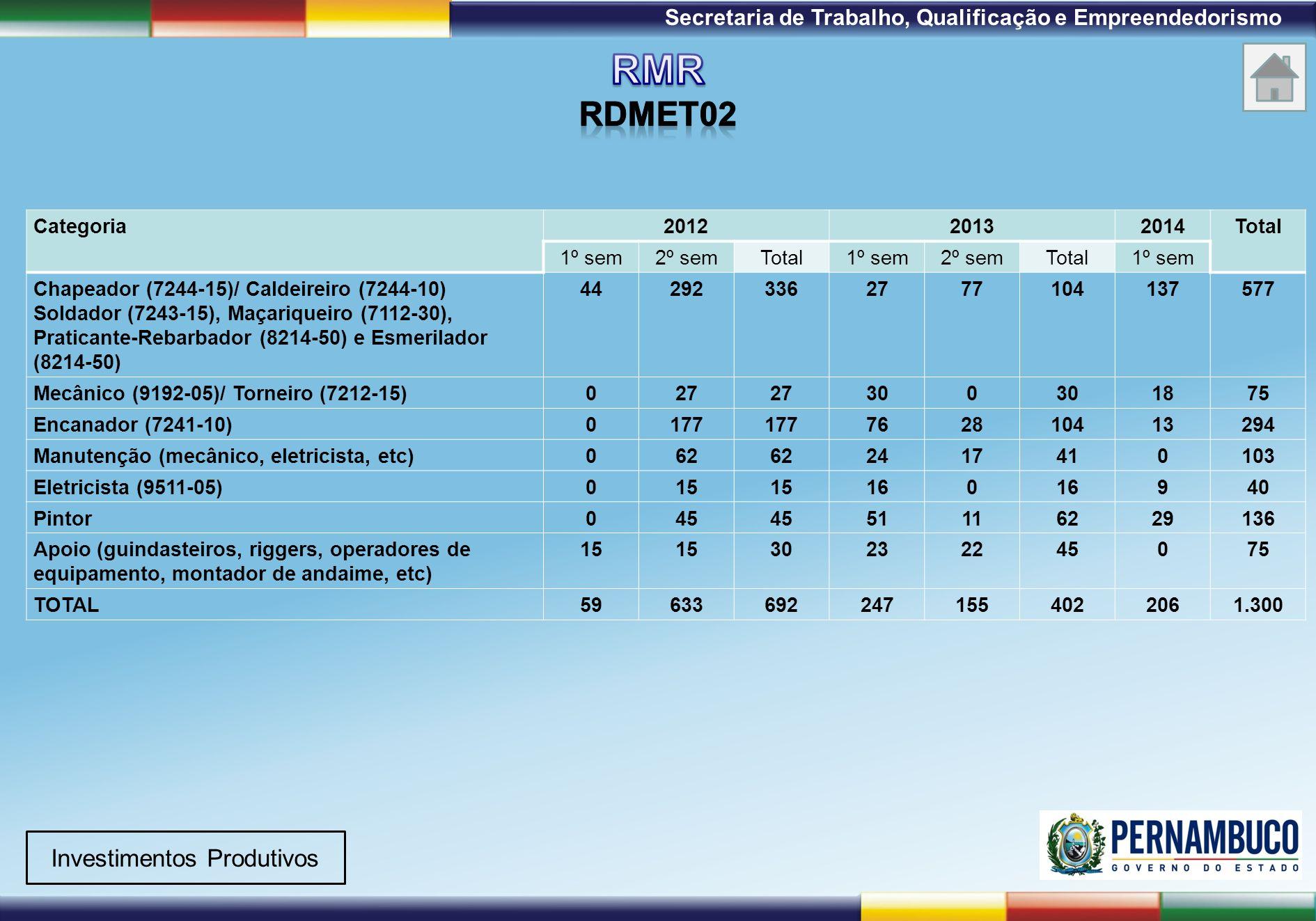 1ª Reunião de Monitoramento 2009 – 31/03/09 Secretaria de Trabalho, Qualificação e Empreendedorismo Categoria201220132014Total 1º sem2º semTotal1º sem