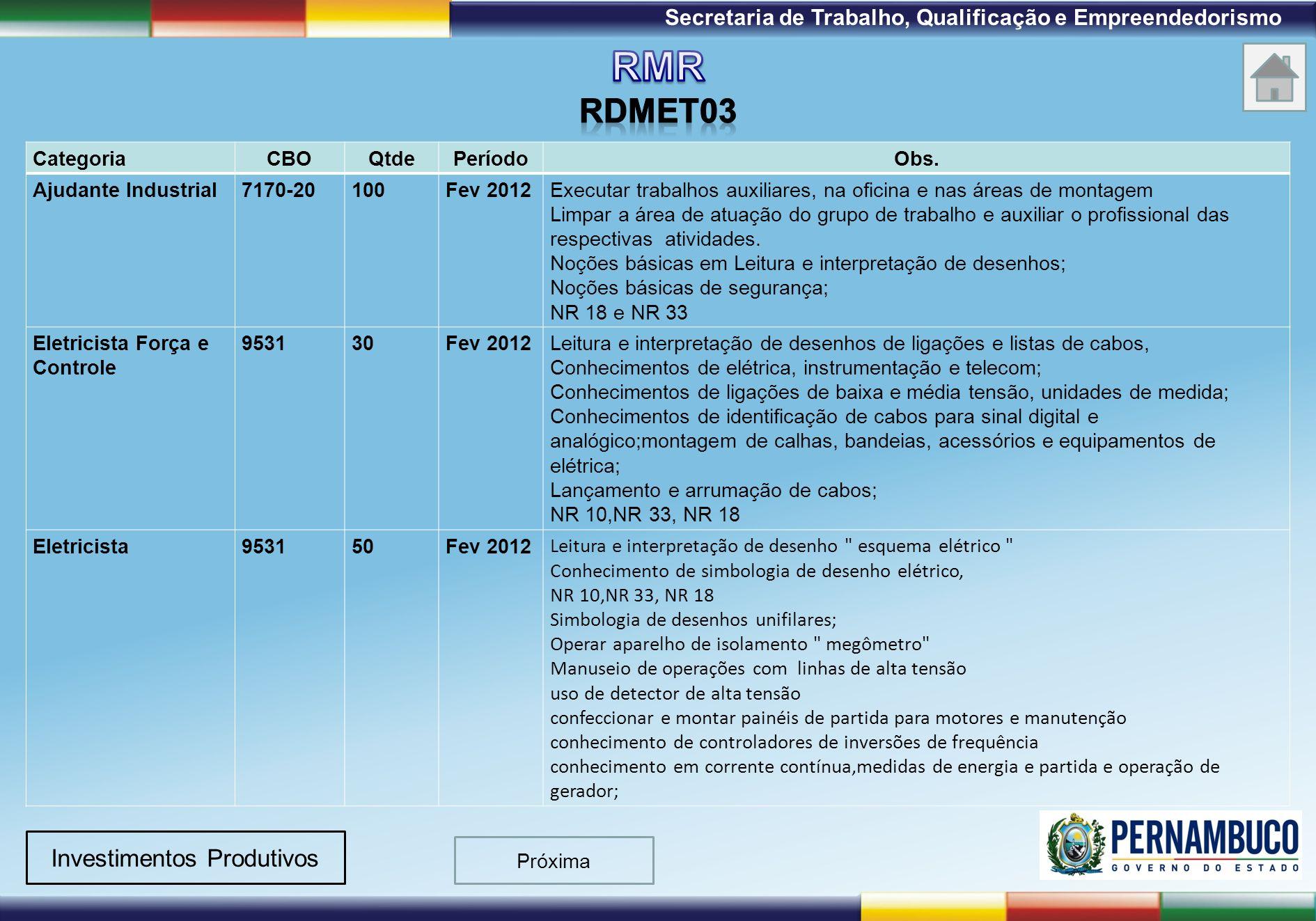 1ª Reunião de Monitoramento 2009 – 31/03/09 Secretaria de Trabalho, Qualificação e Empreendedorismo Investimentos Produtivos Próxima CategoriaCBOQtdeP
