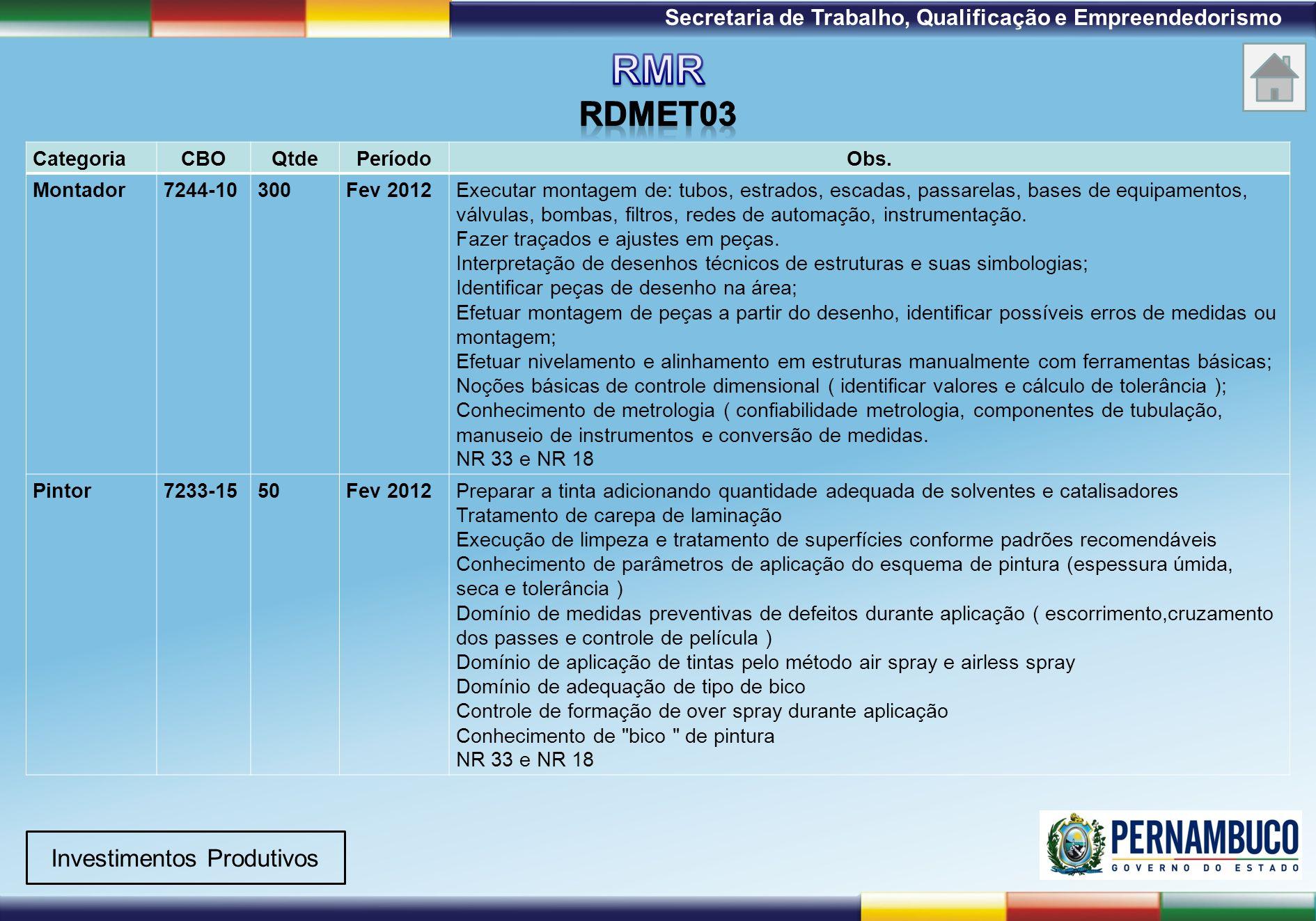 1ª Reunião de Monitoramento 2009 – 31/03/09 Secretaria de Trabalho, Qualificação e Empreendedorismo Investimentos Produtivos CategoriaCBOQtdePeríodoOb