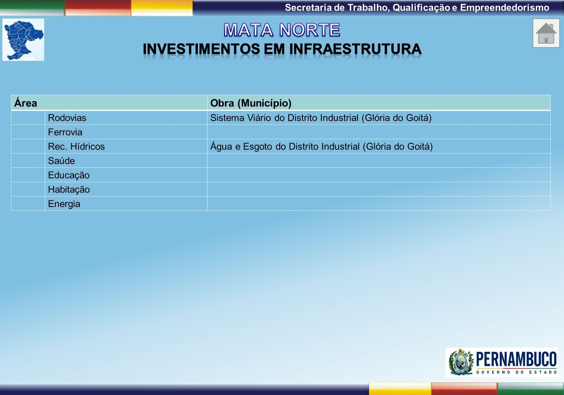 1ª Reunião de Monitoramento 2009 – 31/03/09 Secretaria de Trabalho, Qualificação e Empreendedorismo ÁreaObra (Município) RodoviasSistema Viário do Dis